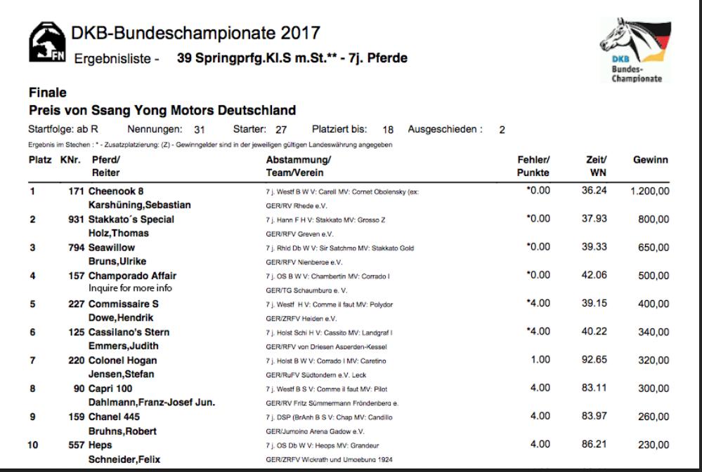 Champorado Affair's Bundeschampionat Results for Web.png