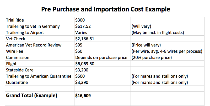 This is only an example.  All amounts are subject to change depending on exact circumstances and exchange rates.  Geldings do not need to go to extended quarantine in the U.S. at this time.  Mares are required to go for a minimum of 15 days and that is what is quoted above.  Stallions must go for a minimum of 35 days so the cost is higher.  Grand total includes 5 wires and is quoted on a mare including quarantine costs.