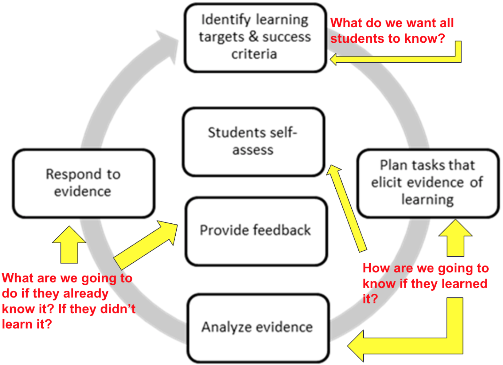 Teaching and learning cycle - from presentation on  standards-referenced instrumental music program