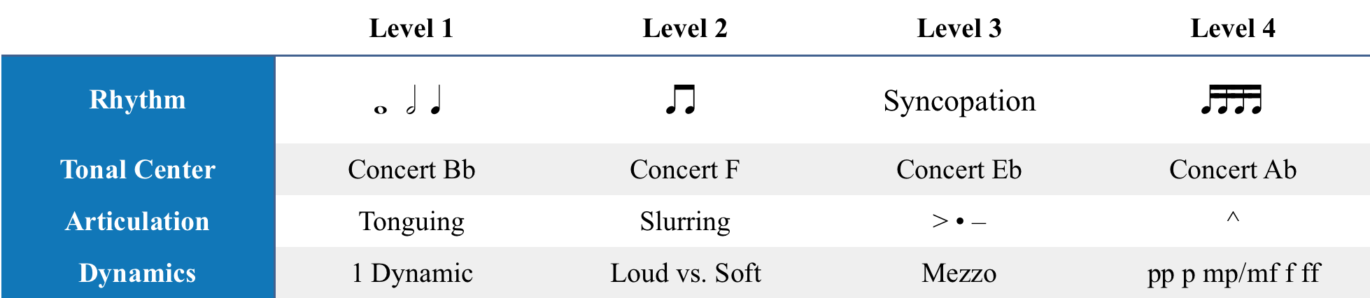 EXAMPLE OF RPG GRADING IN EARLY INSTRUMENTAL MUSIC EDUCATION