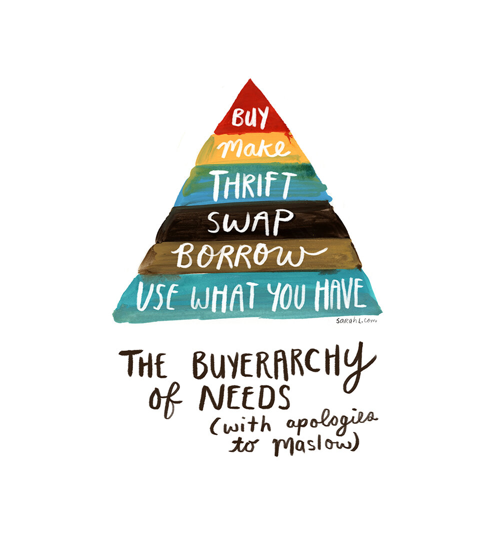 Buyerarchy of Needs. Photo credit: Sarah Lazarovic