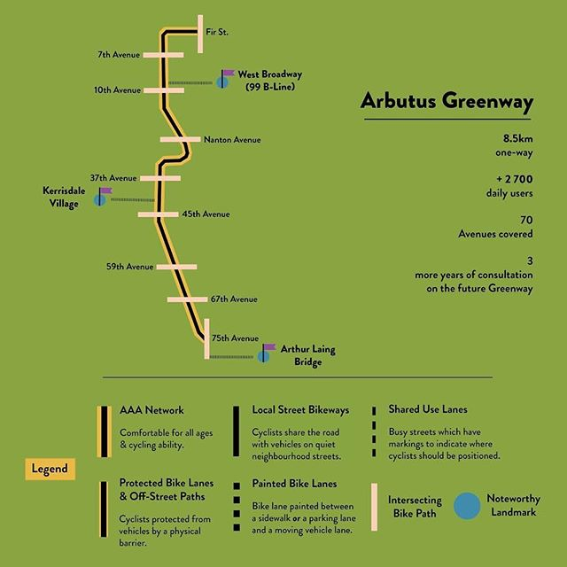 Next up in our Bike Lane series: the still-developing #ArbutusGreenway. Originally  a railway track that's now been converted into an 8.5km #multimodal pathway, the Greenway runs like an artery from 5th Avenue & Fir Street all the way down to just north of 75th Avenue. #Cycling down it, you'll go through Kitsilano, the Arbutus Ridge, Kerrisdale Village, and you can eventually connect with the Arthur Laing Bridge, which brings you to #Richmond, BC. Plus, there are blackberry bushes throughout the Greenway — but watch for the the thorns!