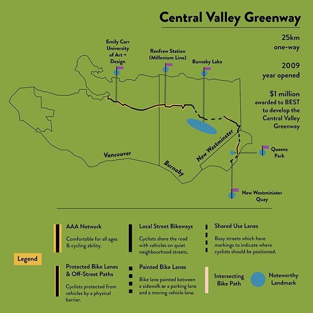 Have you used the Central Valley Greenway before? Opened in 2009 and crossing three different cities (#Vancouver, #Burnaby, and #NewWestminster), the Greenway is a scenic and efficient route within and connecting much of the Metro Vancouver region. You'll #cycle to and around #Skytrain stations, near Burnaby Lake, ending up in New Westminster right by the New Westminster Quay. And, well, if you'll allow us to brag for a second: in 2001, BEST (Better Environmentally Sound Transportation, @bestmobility), the parent organization of The Bicycle Valet, was awarded a $1 million grant from VanCity to support the development of the Greenway. Ride on!