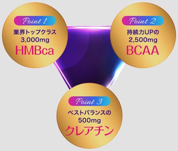 ベルタHMBとBCAAには美ボディづくりに働きかけてくれる成分をバランスよく配合。 ベルタHMBはニオイも少なく飲みやすく、業界トップクラスの配合量。BCAAはHMBと組み合わせることで美ボディにさらに近づけ、クレアチン配合でHMBと一緒に摂取することで2.5倍のパフォーマンスを発揮できる。