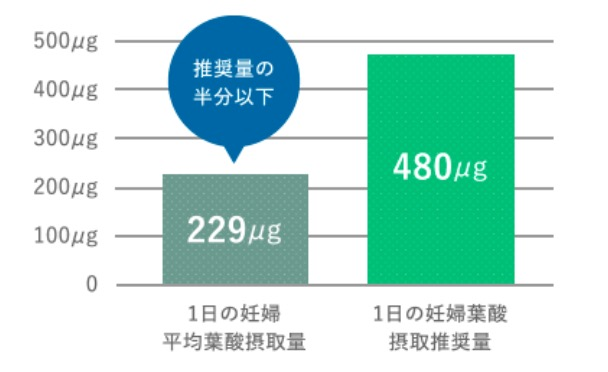 厚生労働省「国民健康・栄養調査」(平成24年度)より