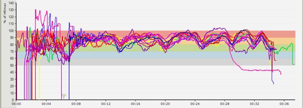 Figur 1: Hjertefrekvensen til ulike Sprek-deltakere under i økt hvor de løp 6,5,4,3,2,1min med 1 min pause.