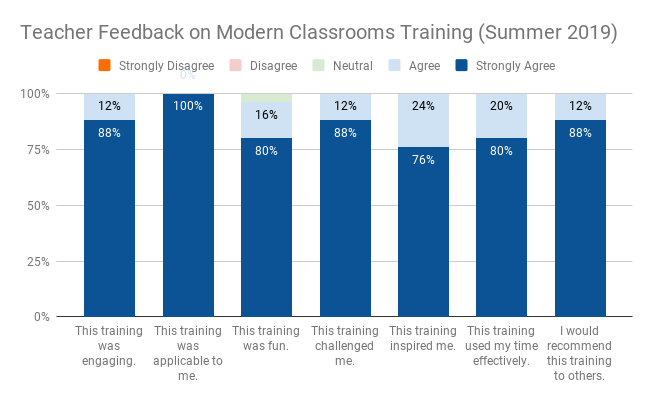 Teacher Feedback on Modern Classrooms Training (Summer 2019) (1).png
