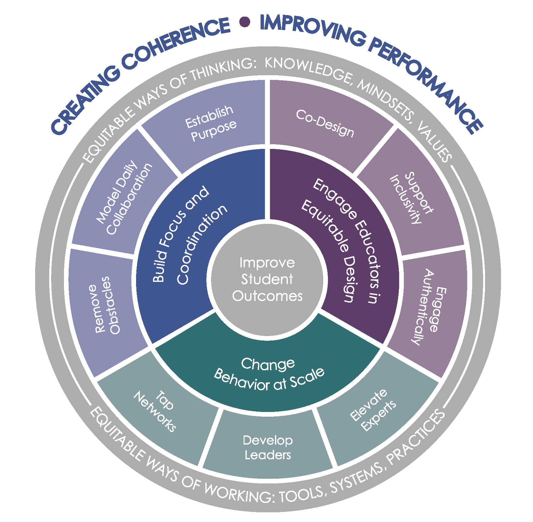 This graphic displays the Fellowship's curricular themes and coherence elements of focus.