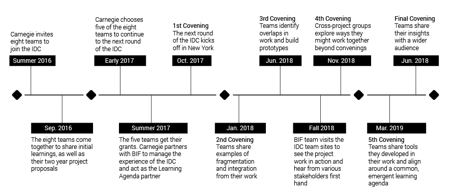 IDC-historical-timeline-02.png