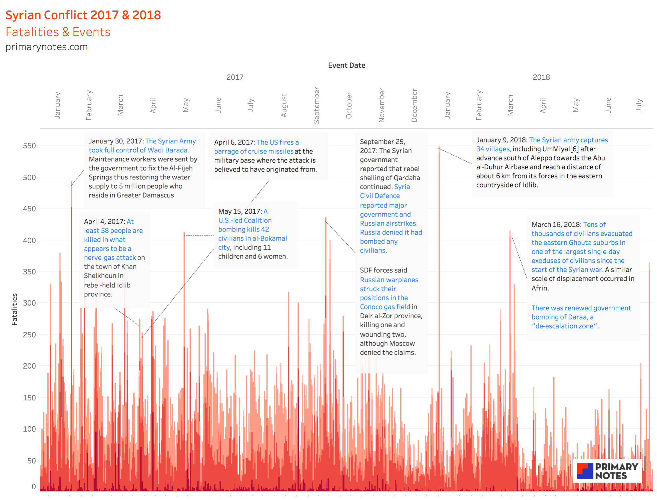 Syrian Conflict Fatalities and Events 2017:18_PrimaryNotesAnalytics.jpg