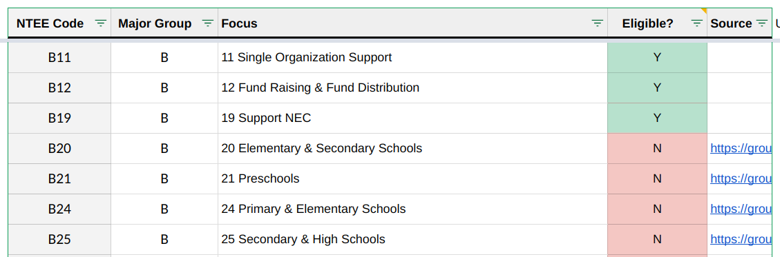See if you're eligible for Google for Nonprofits with this spreadsheet