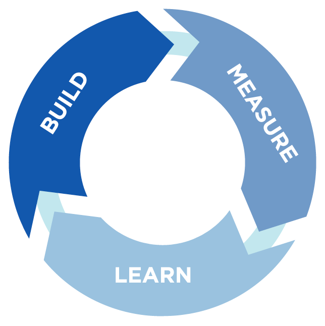 The Lean Build Measure Learn Cycle for Nonprofits