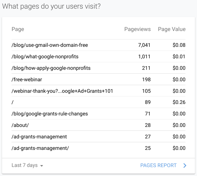 Using Google Analytic's Most visited page module for nonprofit marketing growth