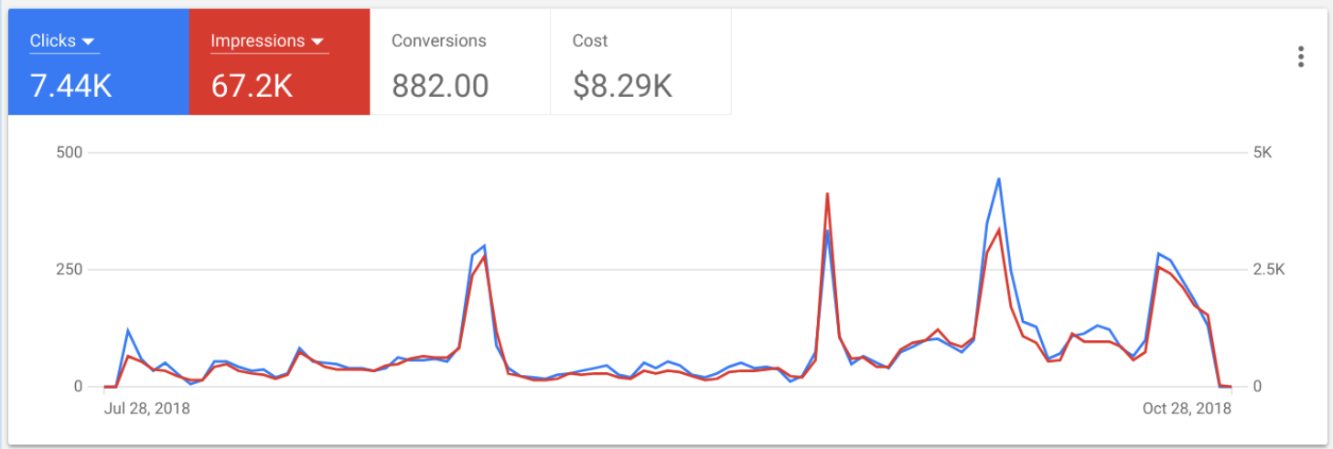 Performance of the Google ad grants campaign