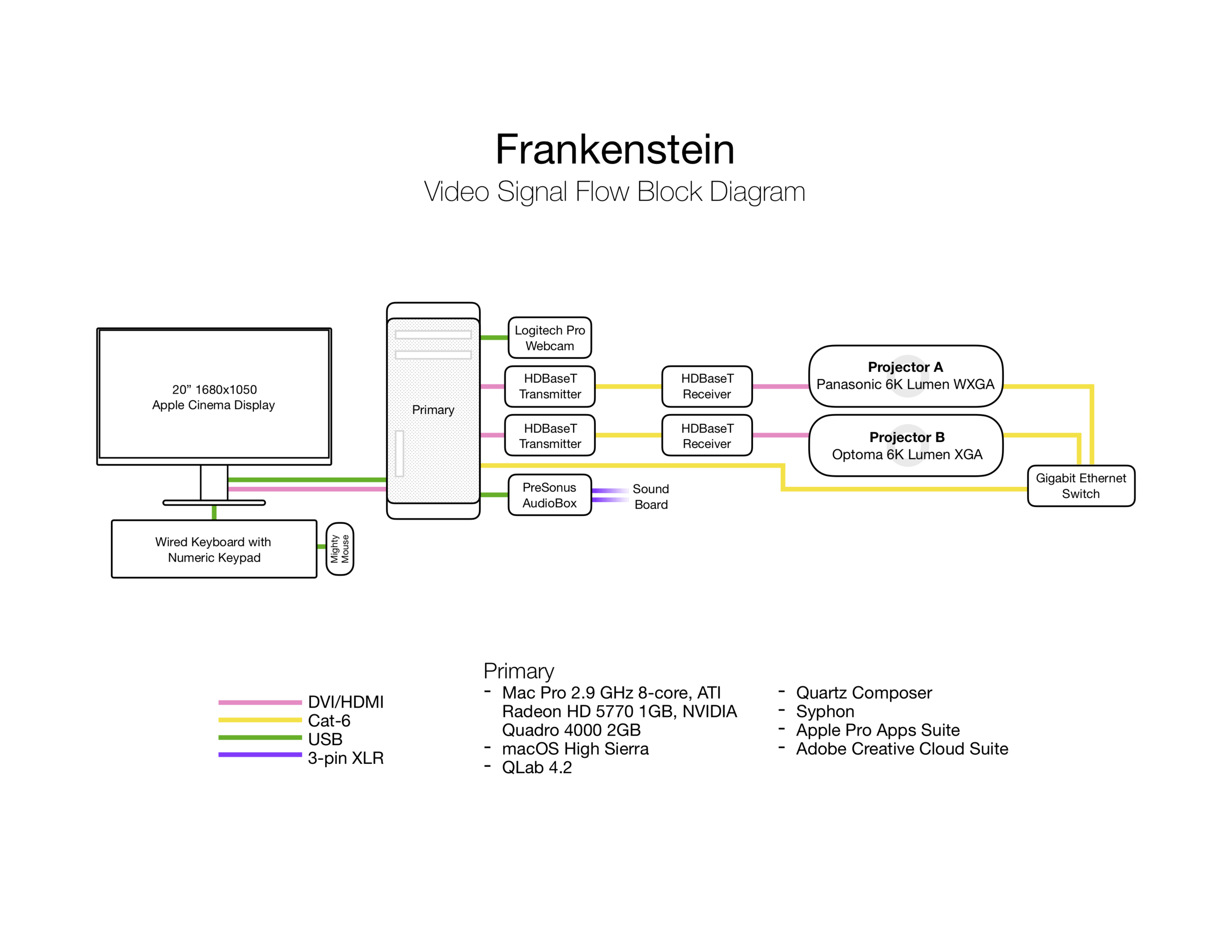 jackson-cobb-design-frankenstein-block-diagram.png