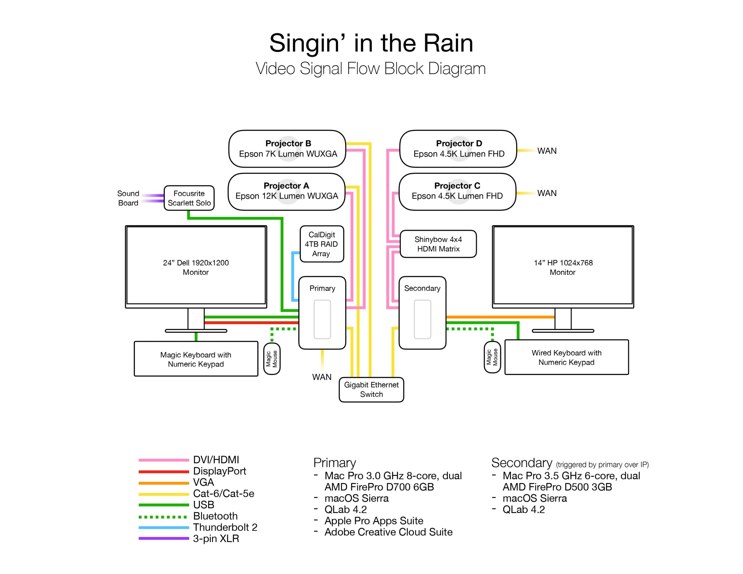 jackson-cobb-design-singin-in-the-rain-block-diagram.png