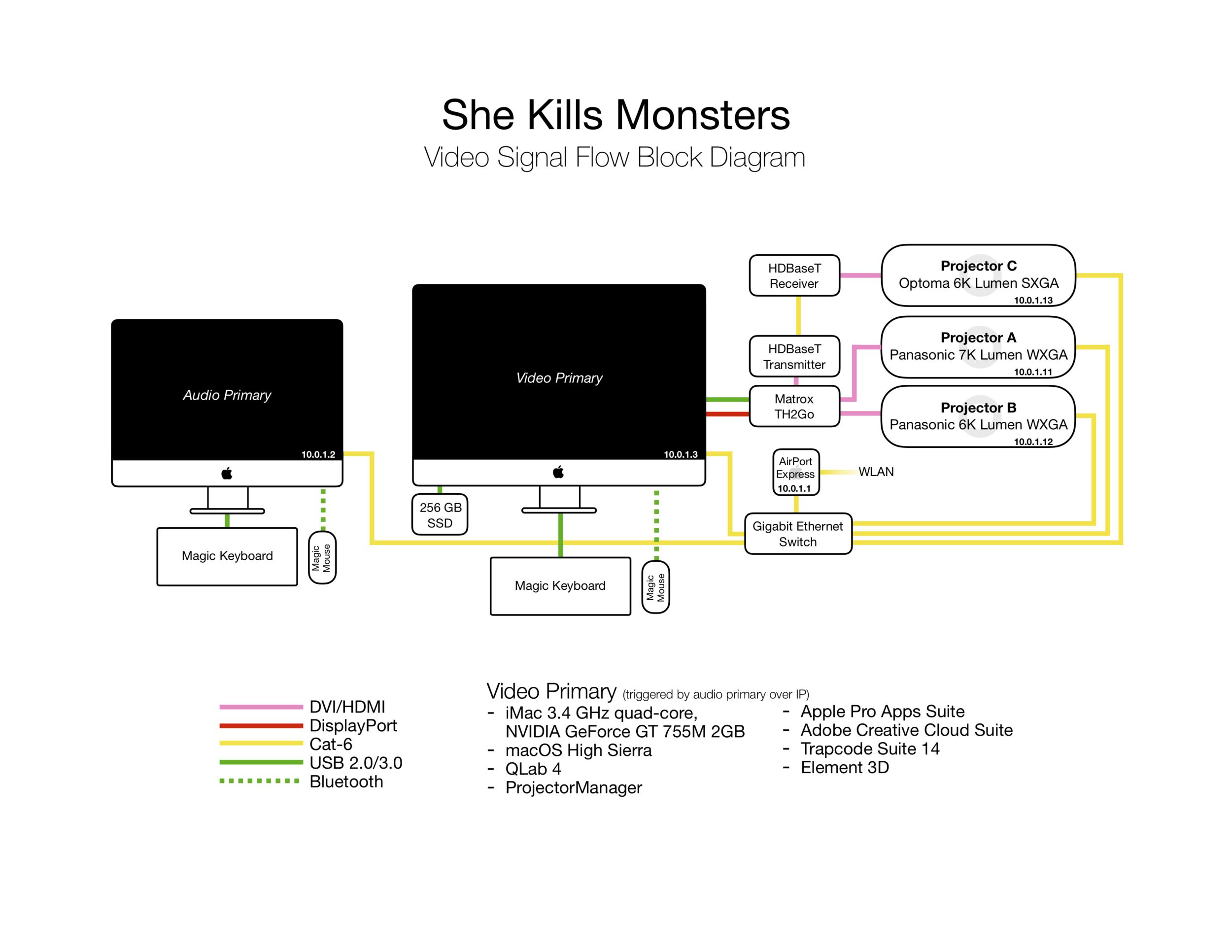 jackson-cobb-design-she-kills-monsters-block-diagram.png