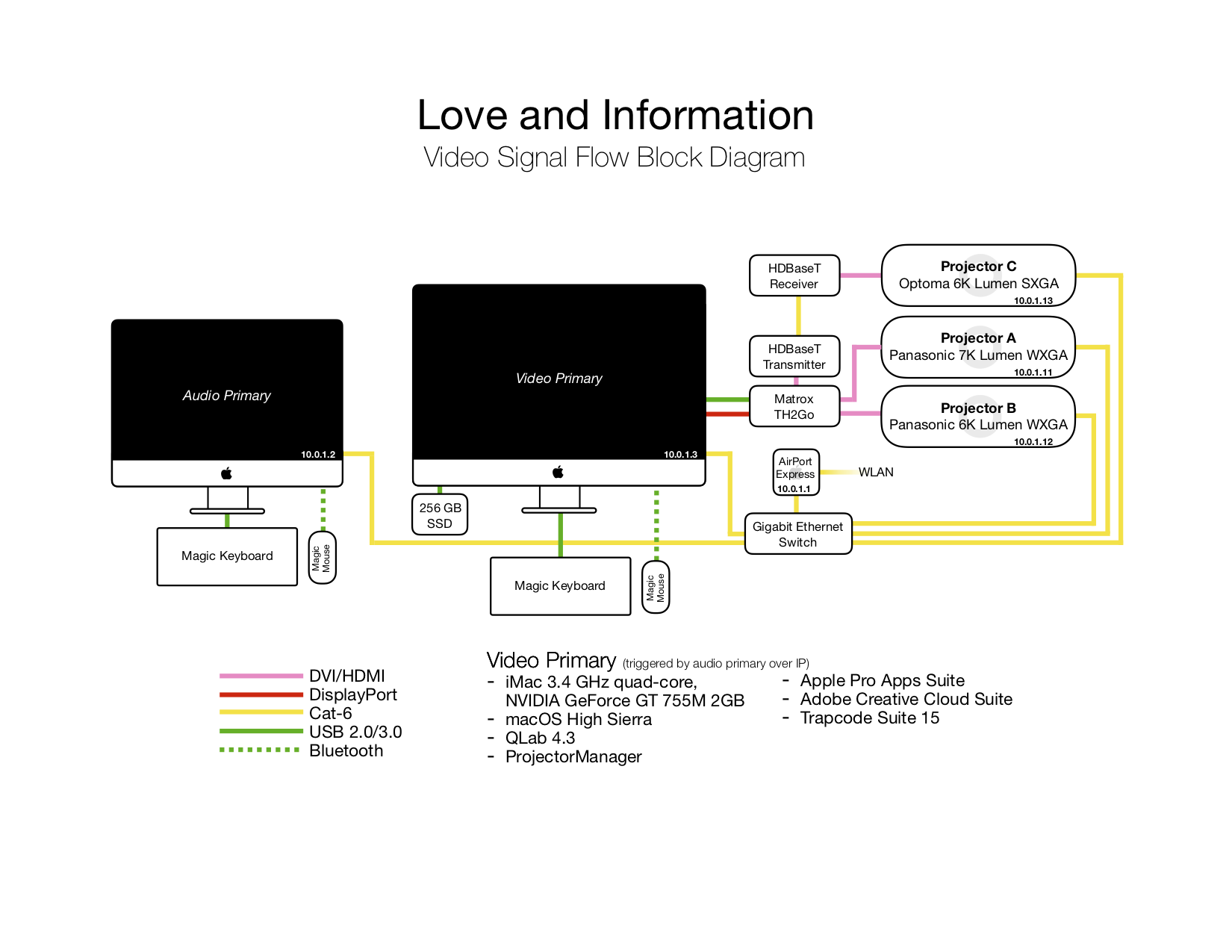 jackson-cobb-design-love-information-block-diagram.png