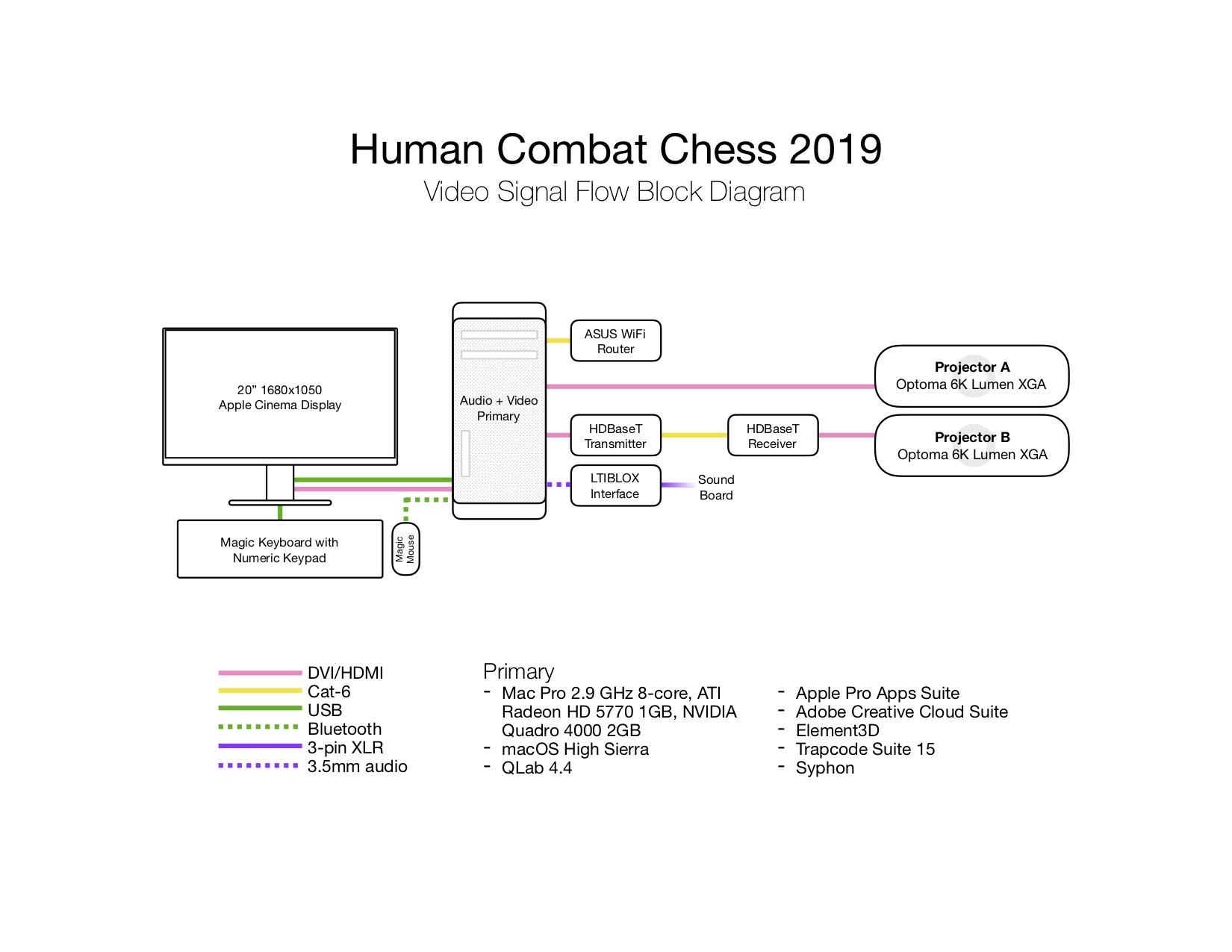 jackson-cobb-design-human-combat-chess-block-diagram.png