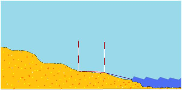 - A. Beach profiling to measure changes in the contour of the monitored beach. Comparing profile lines recorded at different times makes it possible to measure changes in the distribution of sand on the beach. Tracking these changes over long periods provides scientists with data to identify seasonal, annual, and even track long-term trends in beach erosion and accretion.