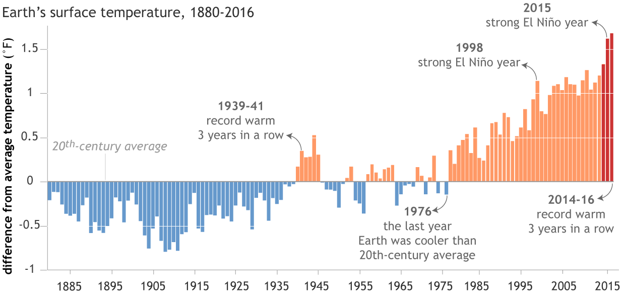 "Each year's global surface temperature compared to the twentieth-century average from 1880-2016. The three hottest years on record (2014–16) are colored red. The last record-warm ""three-peat"" was the period from 1939–41. Due to global warming, those years don't even rank in the top 30 warmest on record. Graph by  NOAA Climate.gov , based on data from NCEI's  Climate at a Glance ."