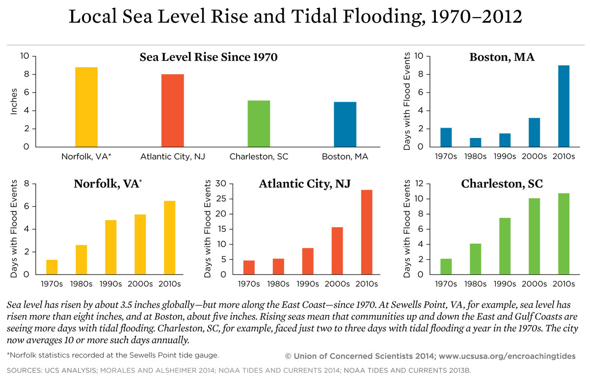 gw-graphic-local-sea-level-rise-and-tidal-flooding-graph-1970-2012.jpg