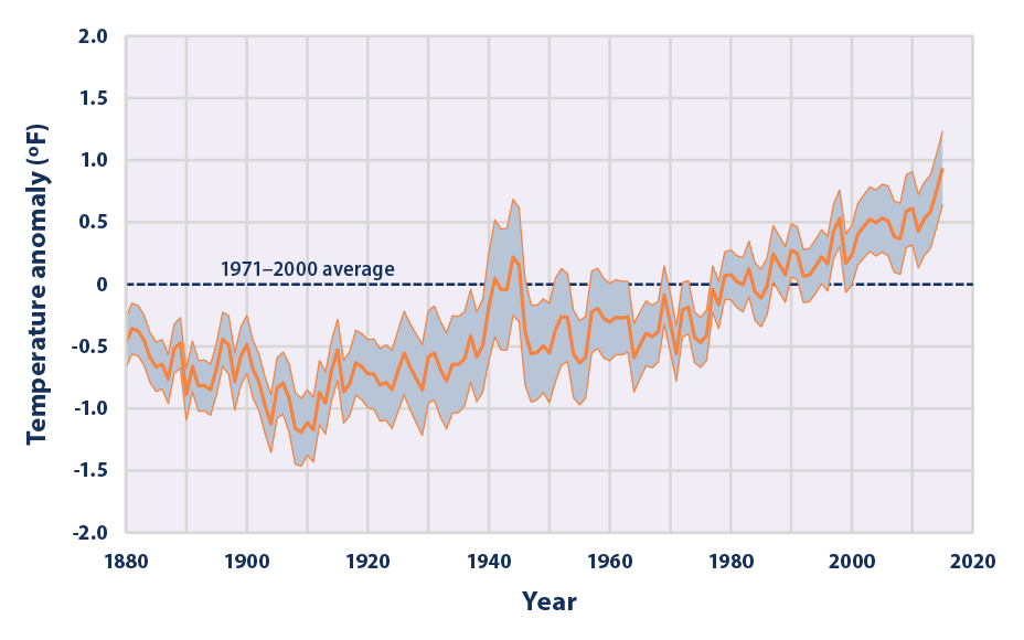 This graph shows how the average surface temperature  of the world's ocean has changed since 1880. This graph uses the 1971 to 2000 average as a baseline for depicting change. Choosing a different baseline period would not change the shape of the data over time. The shaded band shows the range of uncertainty in the data, based on the number of measurements collected and the precision of the methods used.  Data source: NOAA, 2016 6   Web update: August 2016
