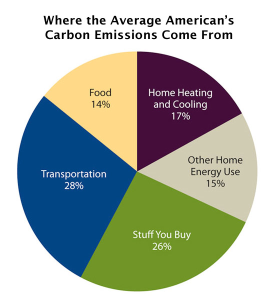 Source: Union of Concerned Scientists