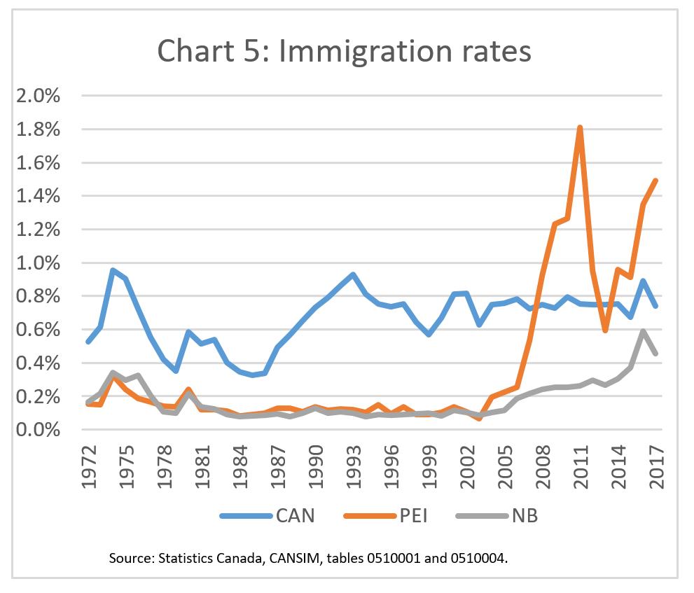immigrationimperativegraphs3.png