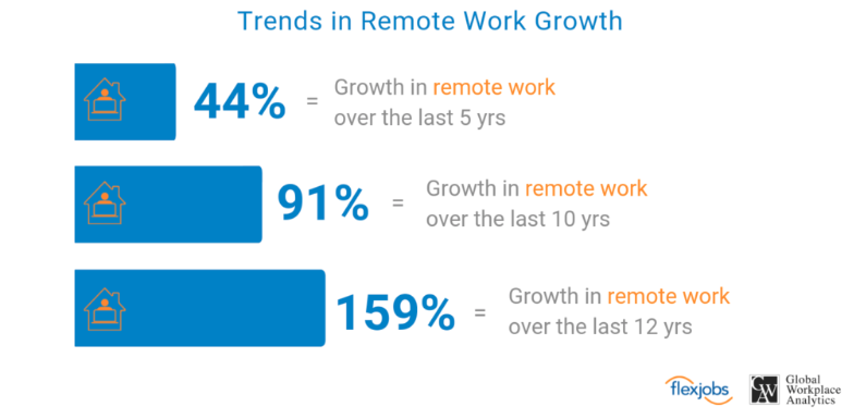 - Still, the amount of remote workers increased 159% between 2005 and 2017, according to U.S. census analysis by Global Workplace Analytics and FlexJobs.