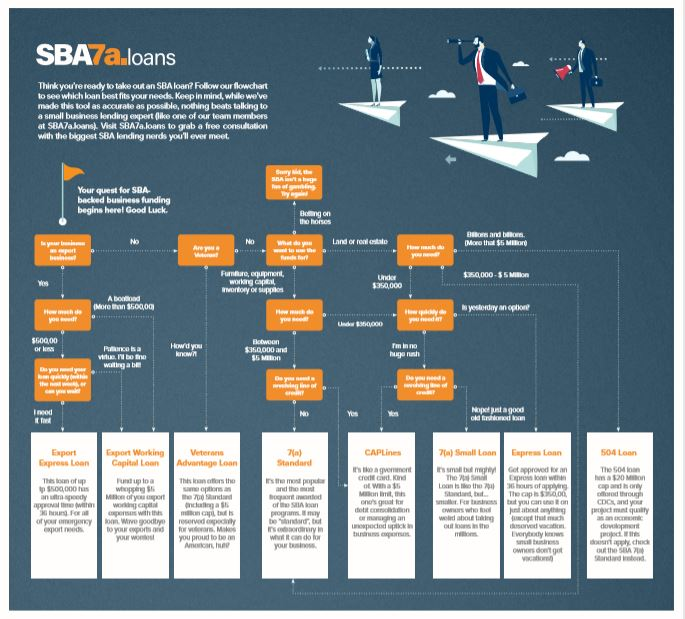 B2B Lead Magnet Sample - Here's a B2B lead magnet for SBA7a.loans that was created to help small businesses determine which of the SBA loan programs might be the best fit for them.