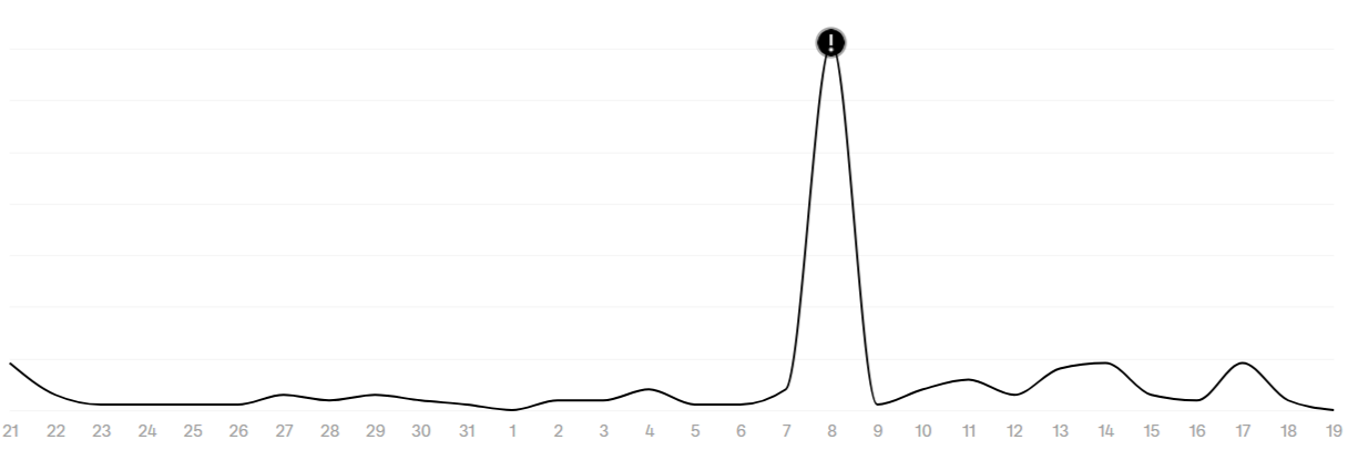 traffic-spike.png