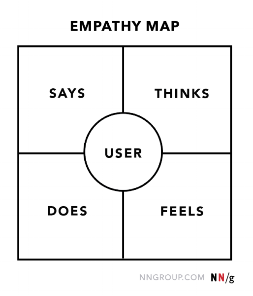 "Fig 2: Empathy Map from ""Empathy Mapping: The First Step in Design Thinking."" Nielsen Norman Group,  www.nngroup.com/articles/empathy-mapping ."