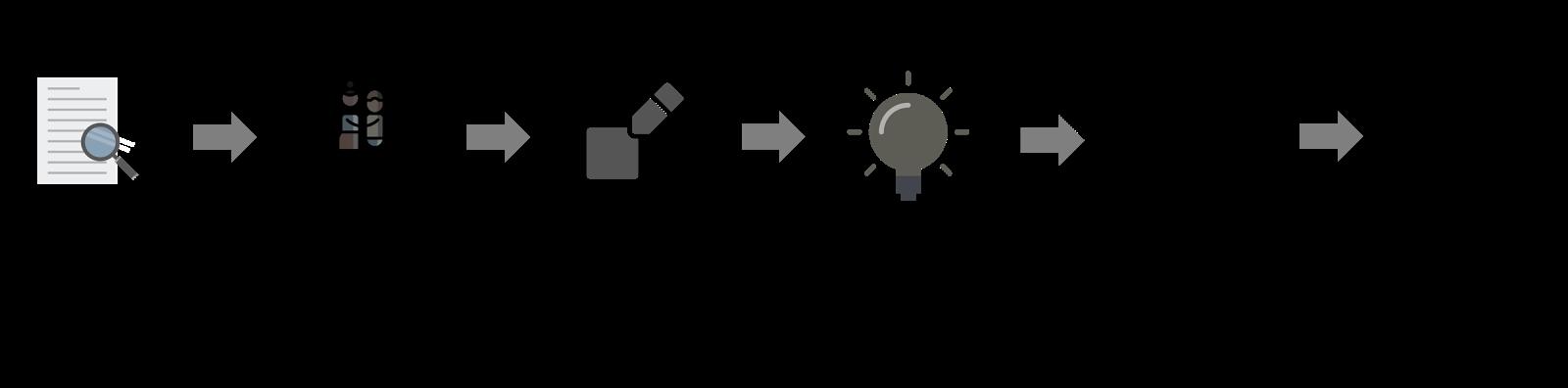 Fig. 1: Design Thinking Framework - Agile and Iterative UX.