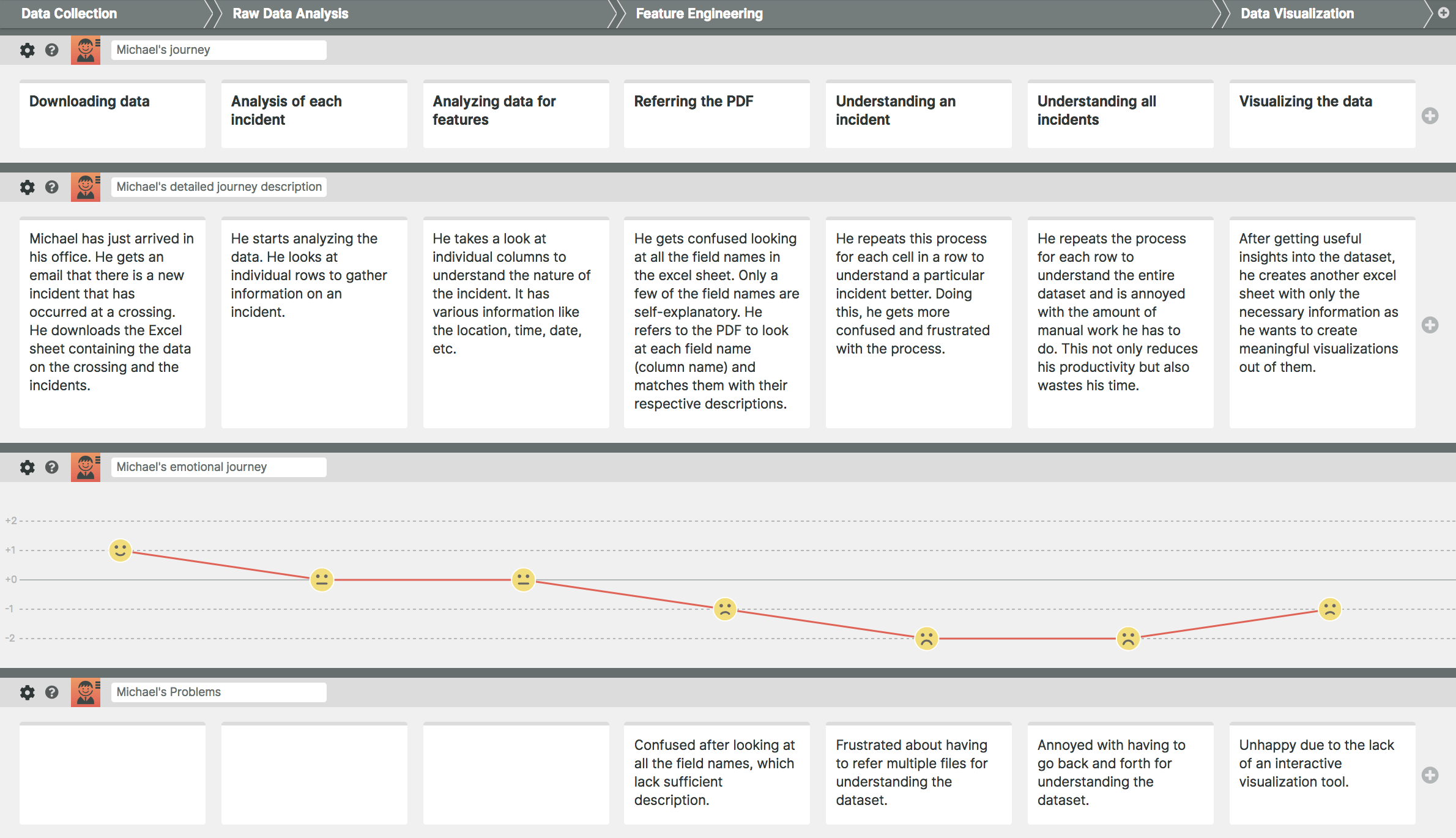 """Michael's journey of analyzing the data and creating visualizations on a regular day.   MAJOR LEARNINGS : By creating a User Journey Map ,  I learned """" What are the problems, frustrations, and pain points encountered by him due to the absence of a tool? """" and """" What necessary details should be included in the new tool? """"."""