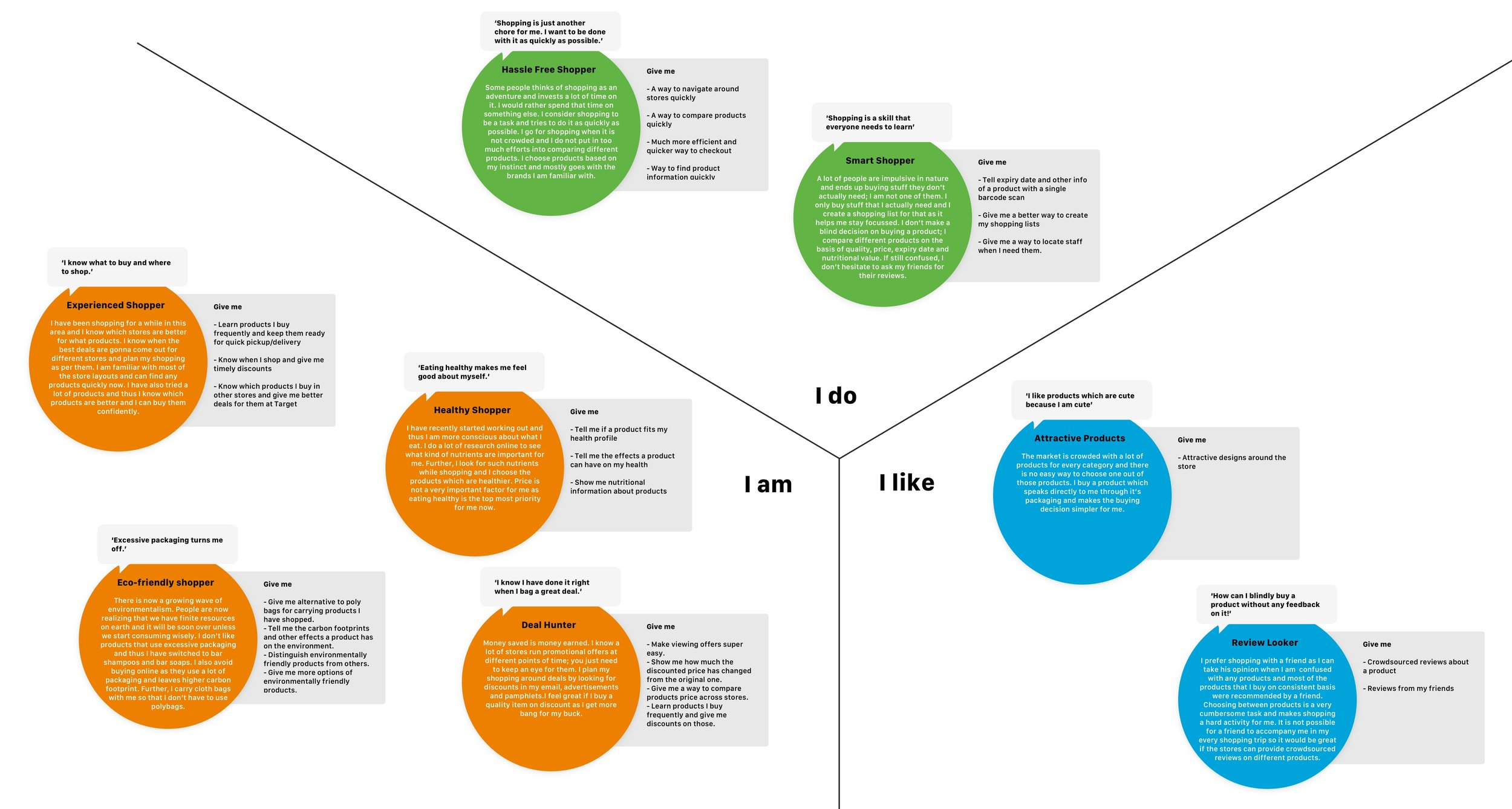 "Image 8. Consolidated Identity Model (click on the image to zoom in) showing the different observations of sources of pride, self-esteem, and value that emerged during the interview. The different identity elements relevant to the project focus have been depicted here. The ""I Do"" element conveys the things that they do and have been noted form the observations during the contextual interview. They are smart and hassle-free shoppers. The ""I am"" represents identity elements that reveal an overarching approach of the personality, as conveyed by the identity elements- Experienced Shopper, Healthy Shopper, Eco-friendly Shopper, and Deal Hunter. The ""I like"" represents what is desired by the shoppers- Attractive Products and Reviews."