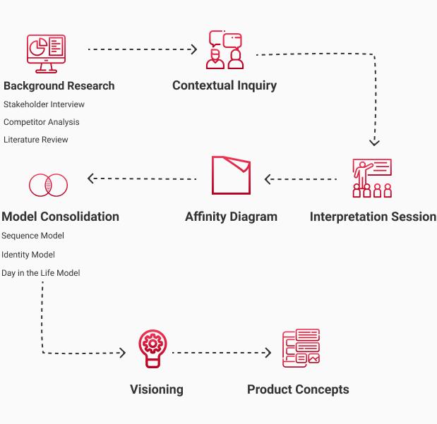 Image 1. Contextual Design Process.