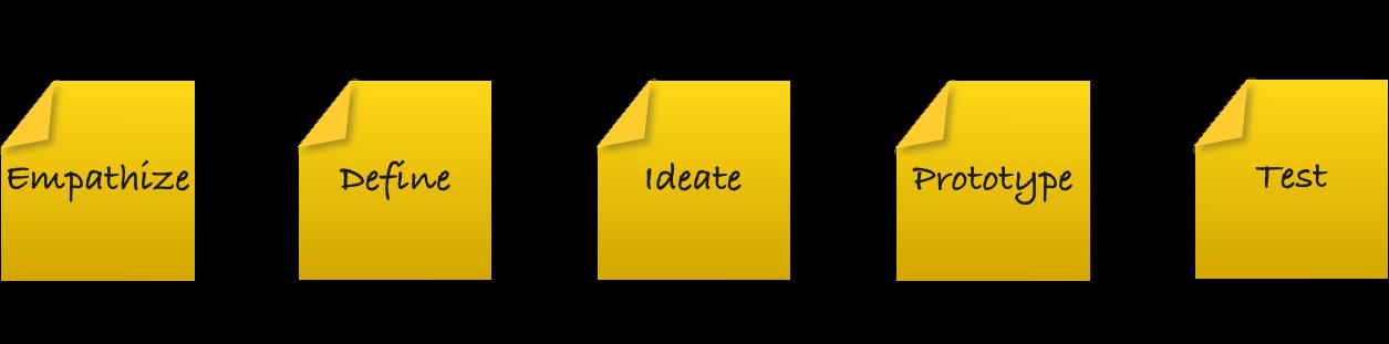 fra_design-process.png