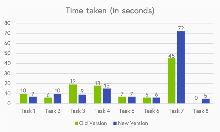 This graph shows the average time taken for performing each task. Note that task 8 does not exist on the old version, which is why the graph shows time taken as zero. Many of the tasks take less than thirty seconds to perform, suggesting that they are easy and frequently used. Some tasks, however are more advanced (like task 7) or not used often (like three and four). Task 2 and 7 are easier to perform on the older version, while 1,3 and 4 are quicker on the newer version. The rest average to the same.