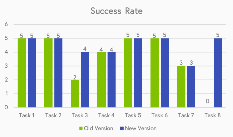 This graph maps how many out of five users could successfully perform the task. Combined with the time taken for each task, it is easy to find which tasks are easy and which are difficult. Except for task 3 and 7, all others show 100% success rate. Again, note that since task 8 is not meant to be performed on the old version at all, it shows a success rate of 0.