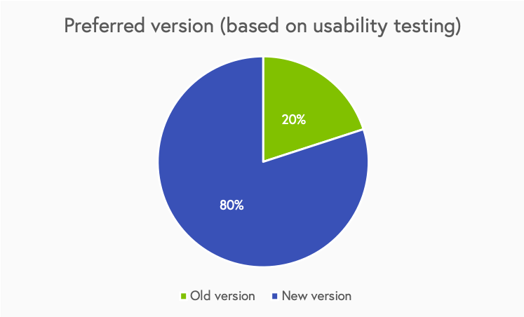 The users were asked, at the end of the usability test, which version of the app they found easier to use to perform the given tasks. The following graph shows their preference. 80% prefered the new version as opposed to the old version. The users commented that locating menu items on the newer version was easier than in the older version. However, they also said that the older version remains more intuitive.