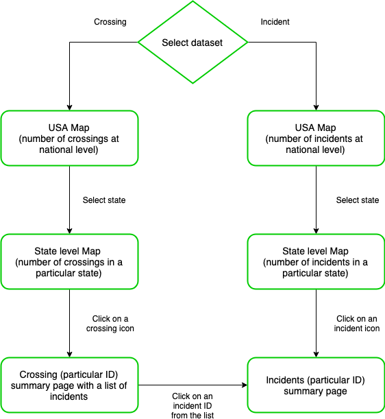 User Flow Diagram. Validating the flow of the user through various screens