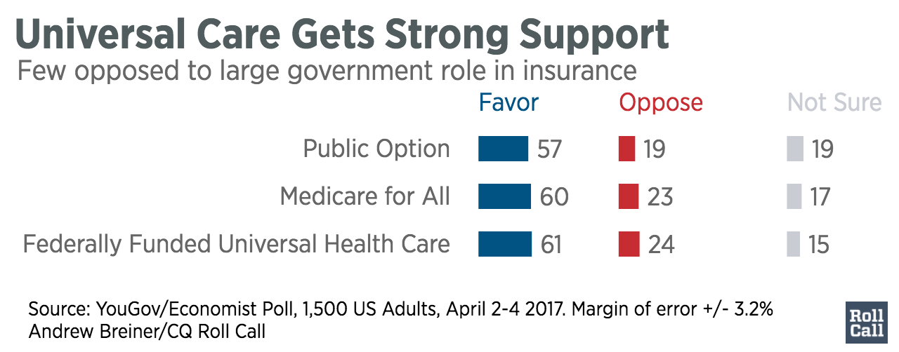 Universal_Care_Gets_Strong_Support_Favor_Oppose_Not_Sure_chartbuilder-2-1.png
