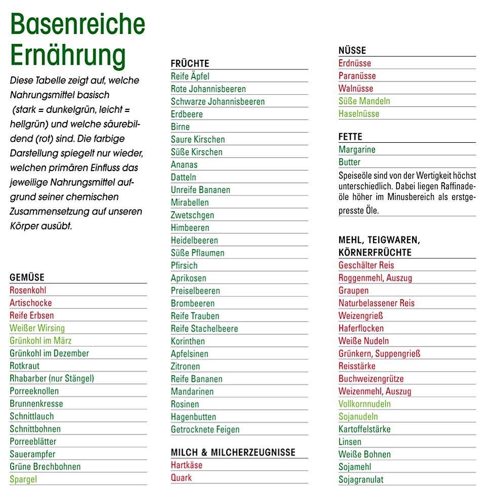 Säure-Basen-Tabelle -
