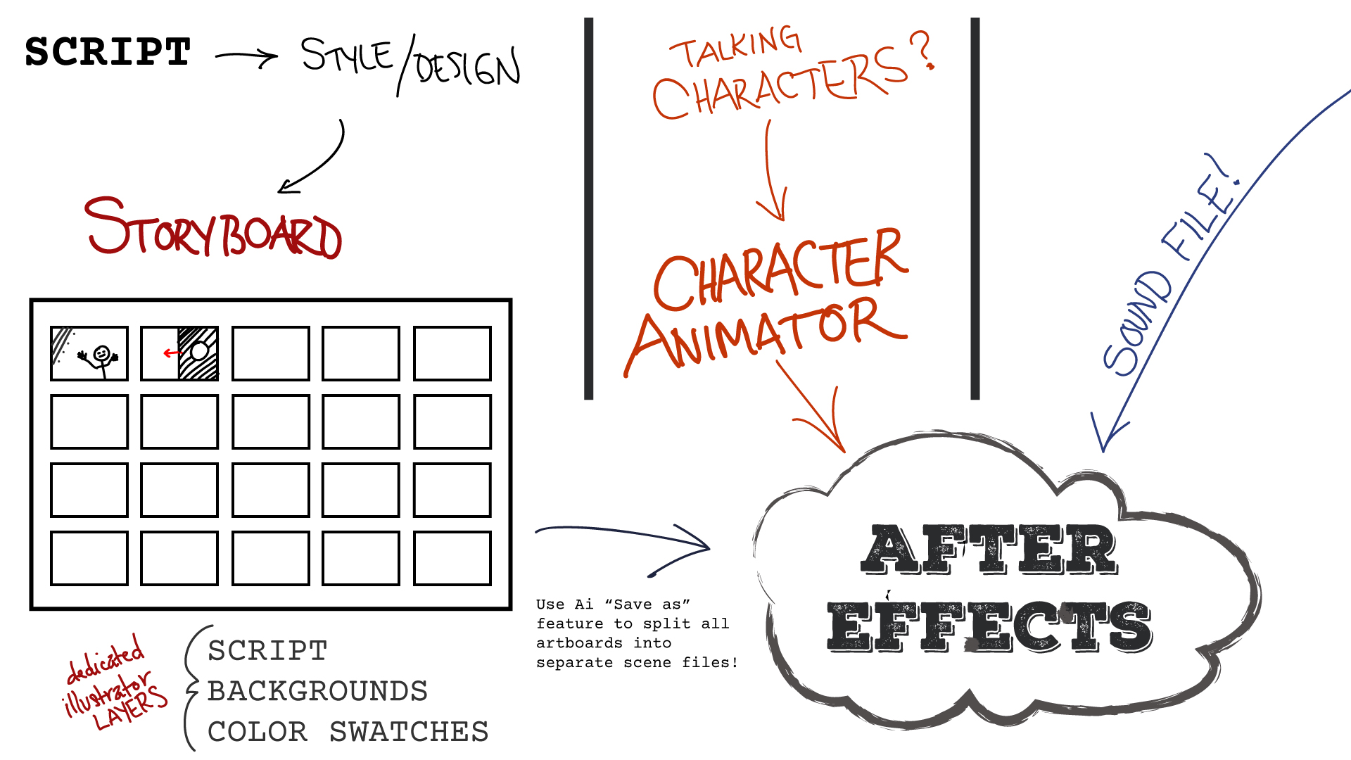 Illustrator Storyboard Template | Free Download — CopyCatFilms