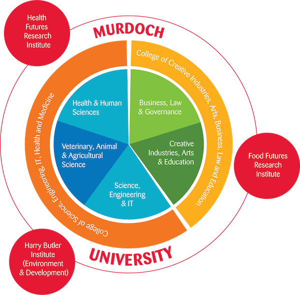 Image: Murdoch University Towards 2027