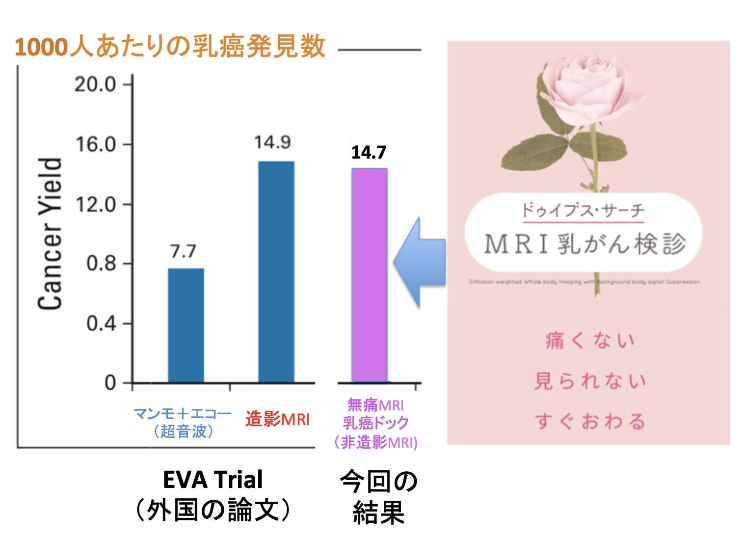 ※ EVA Trialと 今回の無痛MRI乳がん検診の受診者背景は異なりますので直接比較はできないことにご注意ください。ただし今回のデータは1000例を超えた規模による集計です。