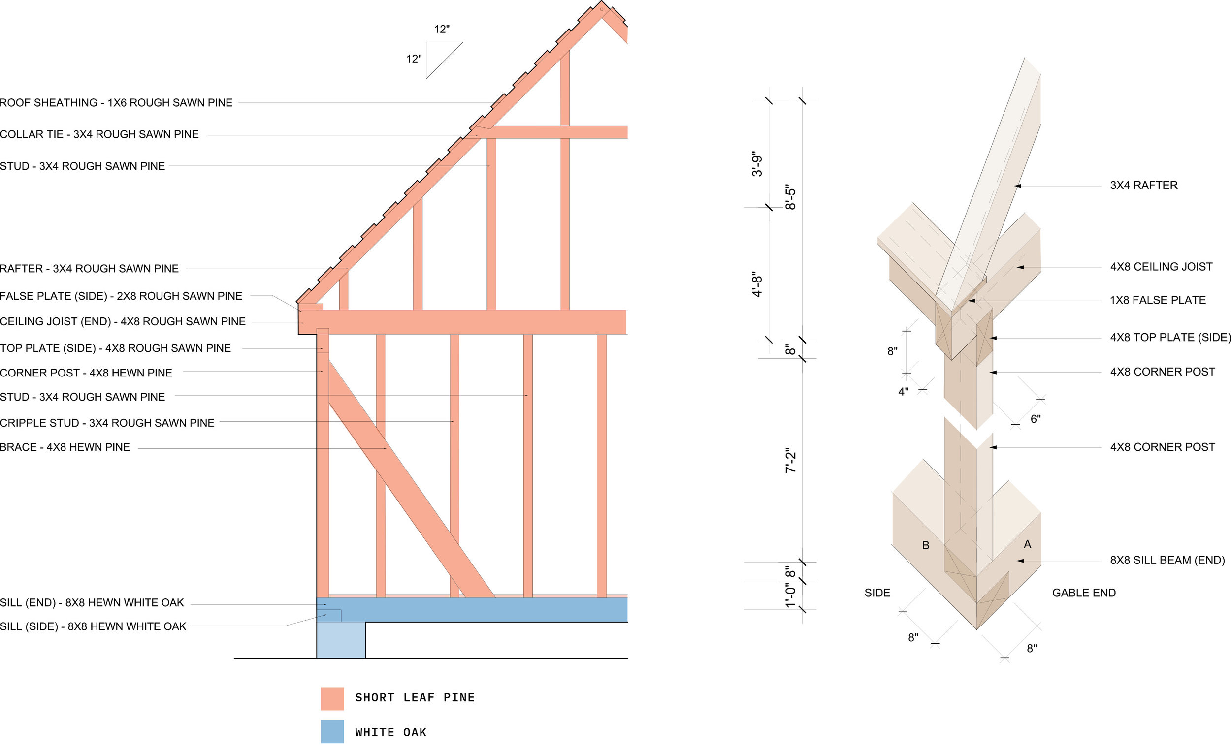 LEFT: DETAILED END ELEVATION; RIGHT: ISOMETRIC FRAMING DETAILS