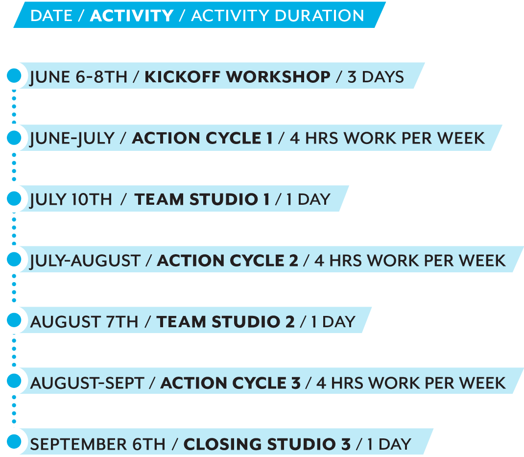 Overview of the lab schedule.
