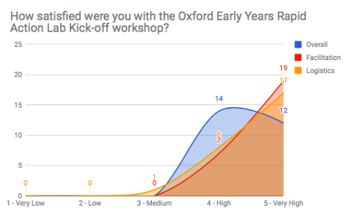 OX.RAL_Innovation_Kickoff_Evaluation Data_Satisfaction.png